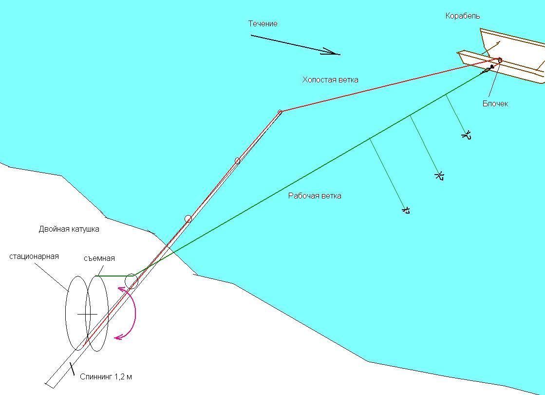 кораблик рыболовная снасть схема